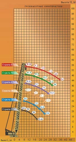 Диаграмма грузовысотных характеристик   крана МКГС-100.1 без гуська