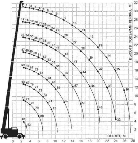 Диаграмма грузовысотных характеристик крана СТ-2-2-40