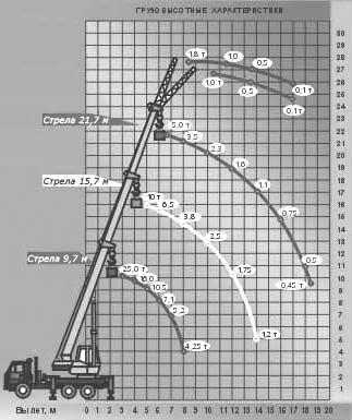 Диаграмма грузовысотных характеристик крана МКТ-25.3 УЛЬЯНОВЕЦ