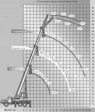 Диаграмма грузовысотных характеристик крана МКТ-25.5 УЛЬЯНОВЕЦ