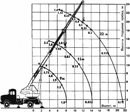 Диаграмма грузовысотных характеристик крана КС-2574