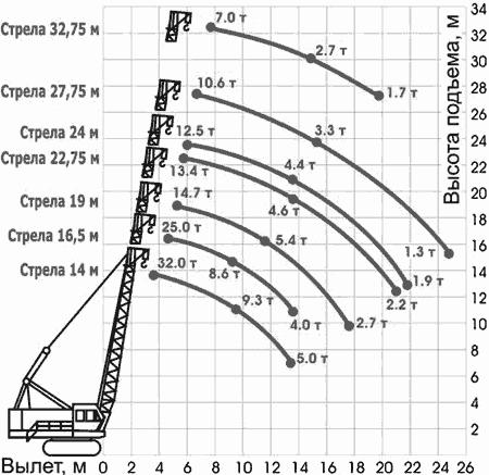 Диаграмма грузовысотных характеристик крана ДЭК-321 без гуська
