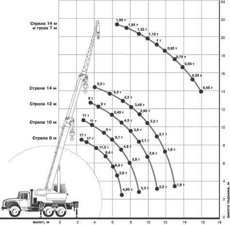 Диаграмма грузовысотных характеристик крана КС-35714-2