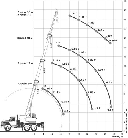 Диаграмма грузовысотных характеристик крана КС-35714