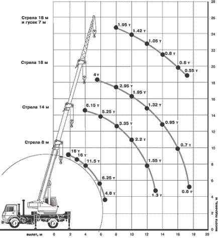 Диаграмма грузовысотных характеристик крана КС-35714К-3