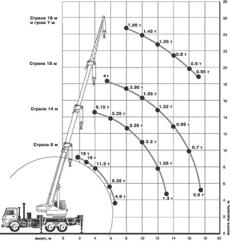 Диаграмма грузовысотных характеристик крана КС-35714К