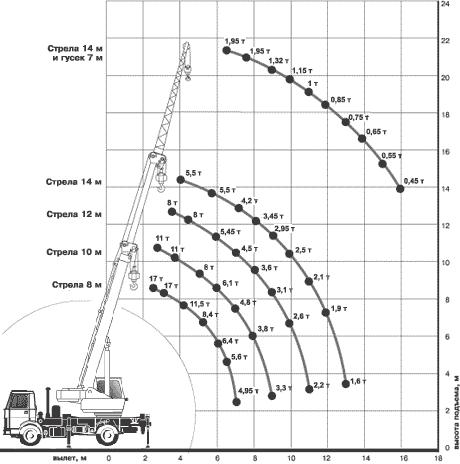 Диаграмма грузовысотных характеристик крана КС-35715-2