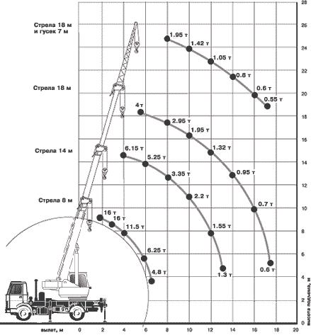 Диаграмма грузовысотных характеристик крана КС-35715