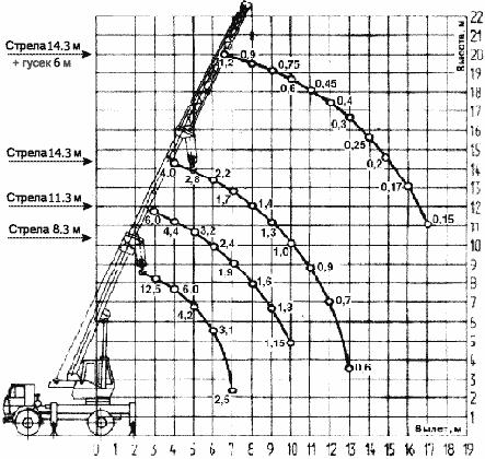 Диаграмма грузовысотных характеристик крана КС-35716-5