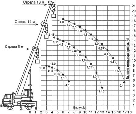 Диаграмма грузовысотных характеристик крана КС-35719-1-02