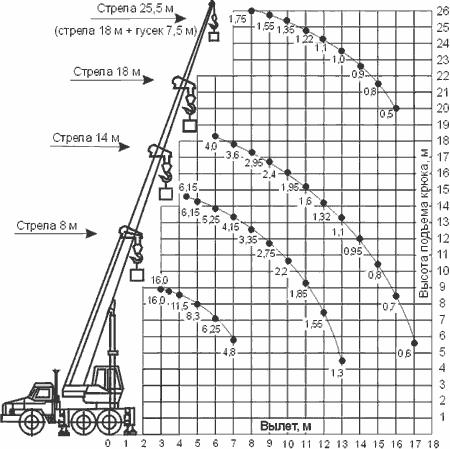 Диаграмма грузовысотных характеристик крана КС-35719-3-02