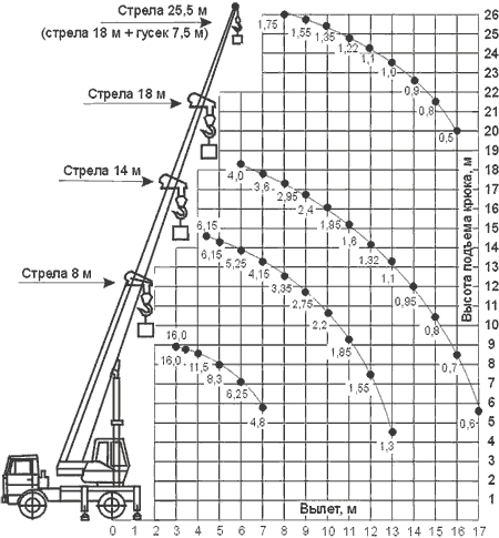 Диаграмма грузовысотных характеристик   крана КС-35719-5-02