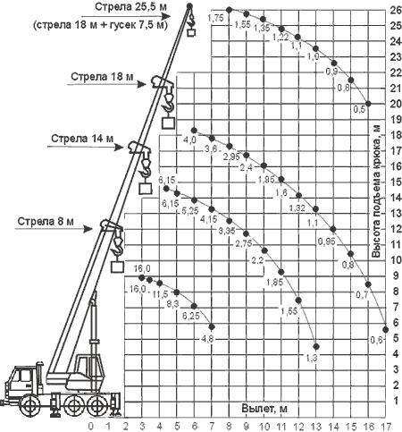 Диаграмма грузовысотных характеристик   крана КС-35719-7-02