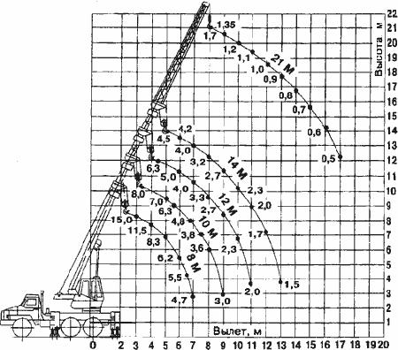 Диаграмма грузовысотных характеристик крана КС-35719-3