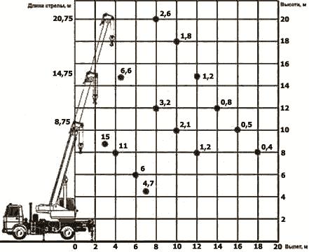 Диаграмма грузовысотных характеристик автокрана КС-3579