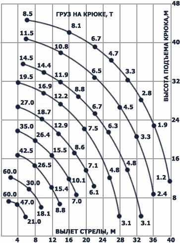 Диаграмма грузовысотных характеристик крана CT.3D