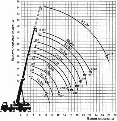 Диаграмма грузовысотных характеристик автокрана СКАТ-40