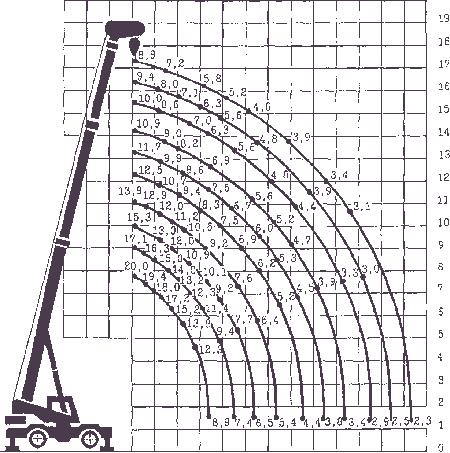 Диаграмма грузовысотных характеристик   крана KС-4372Б на опорах