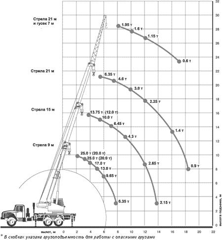Диаграмма грузовысотных характеристик крана КС-45717-1