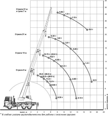 Диаграмма грузовысотных характеристик крана КС-45717А-1