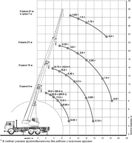 Диаграмма грузовысотных характеристик крана КС-45717К-2