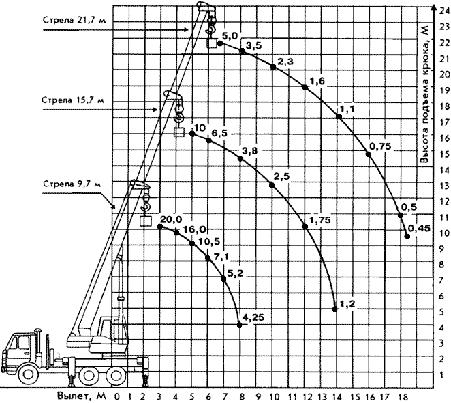 Диаграмма грузовысотных характеристик крана КС-45719-4