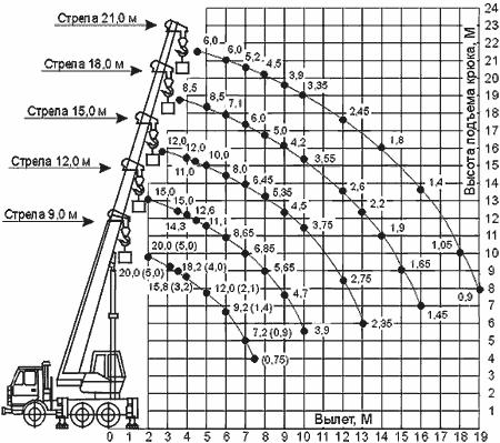 Диаграмма грузовысотных характеристик   крана КС-45719-1А Клинцы