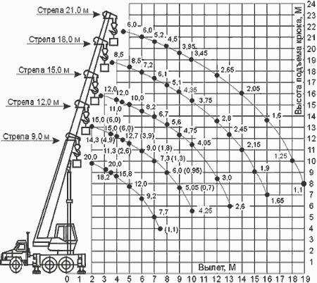 Диаграмма грузовысотных характеристик   крана КС-45719-3А Клинцы