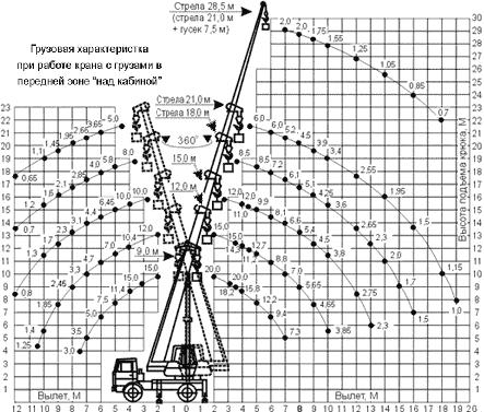 Диаграмма грузовысотных характеристик   крана КС-45719-5А Клинцы