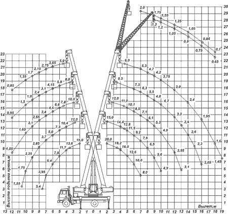 Диаграмма грузовысотных характеристик   крана КС-45719-8А Клинцы