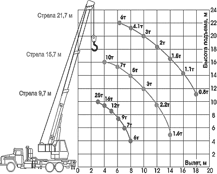 Диаграмма грузовысотных характеристик   крана КС-45721 Челябинец на шасси Урал-4320