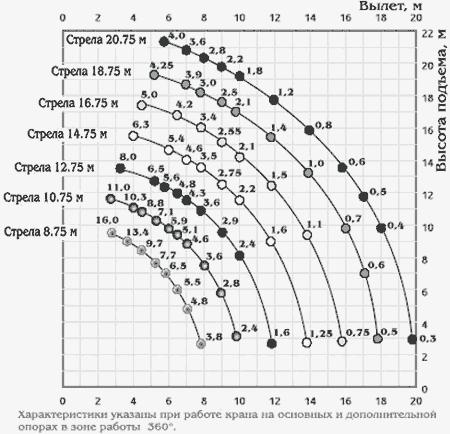Диаграмма грузовысотных характеристик   крана КС-45722 Угличмаш