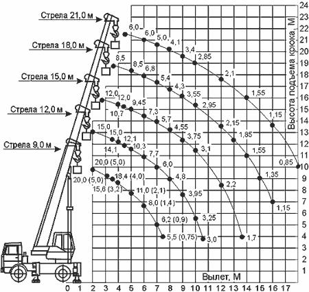 Диаграмма грузовысотных характеристик крана КС-45724-5