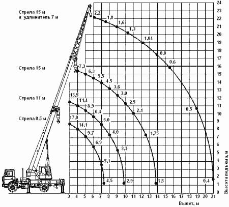 Диаграмма грузовысотных характеристик   автокрана КС-45727-1 Юргинец