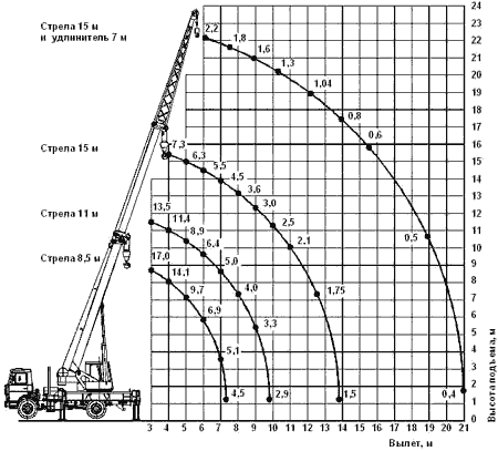 Диаграмма грузовысотных характеристик   автокрана КС-45727 Юргинец
