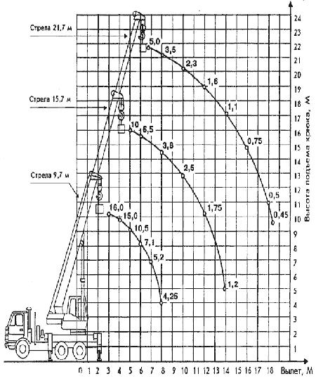 Диаграмма грузовысотных характеристик   автокрана КС-4572А Галичанин