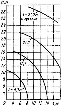 Диаграмма высотных характеристик автокрана КС-4573