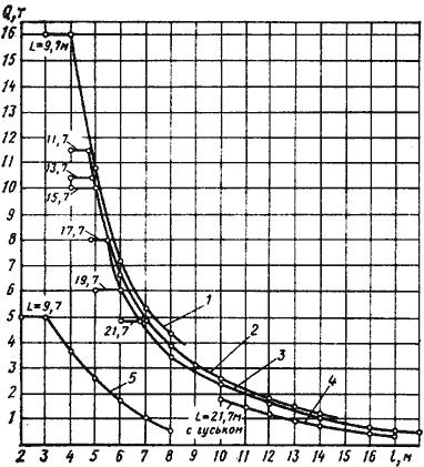 Диаграмма грузовых характеристик автокрана КС-4573