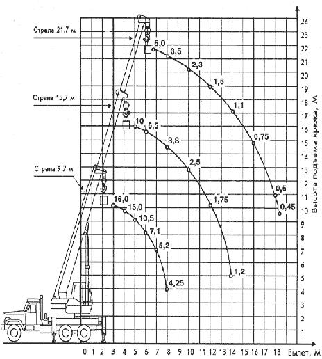 Диаграмма грузовысотных характеристик   автокрана КС-4579 Галичанин