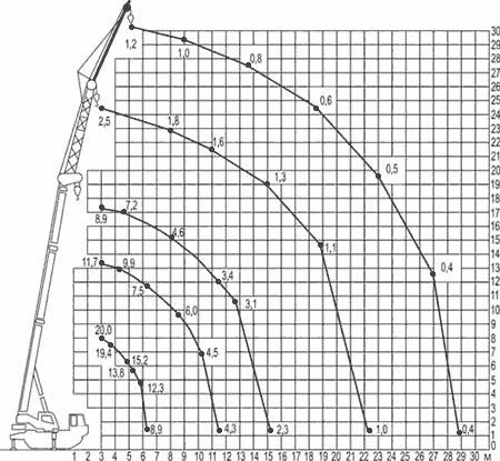 Диаграмма грузовысотных характеристик крана КС-4671 Юргинец