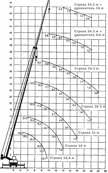 Диаграмма грузовысотных характеристик автокрана КШТ-50,01