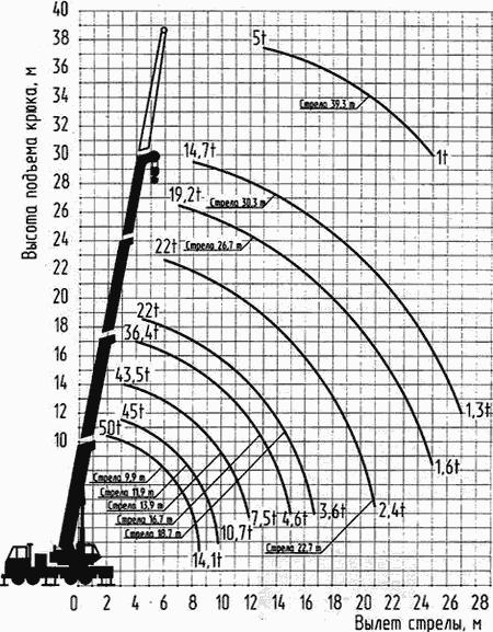 Диаграмма грузовысотных характеристик автокрана СКАТ-50