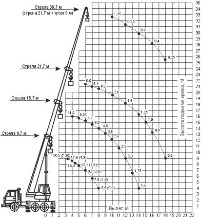 Диаграмма грузовысотных характеристик автокрана КС-55713-1