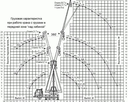 Диаграмма грузовысотных характеристик автокрана КС-55713-1Б