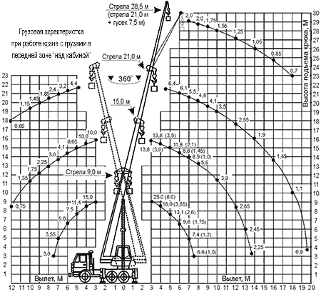 Диаграмма грузовысотных характеристик   крана КС-55713-1К Клинцы