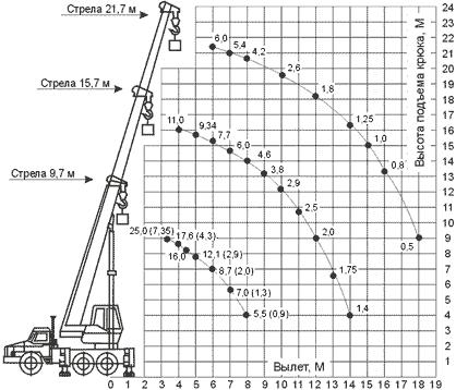 Диаграмма грузовысотных характеристик автокрана КС-55713-3