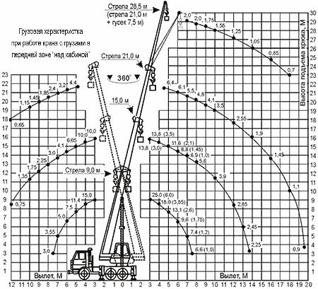 Диаграмма грузовысотных характеристик   крана КС-55713-5К Клинцы