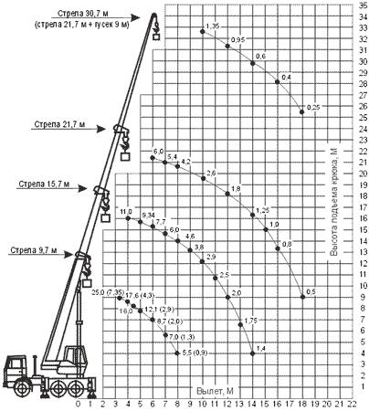 Диаграмма грузовысотных характеристик автокрана КС-55713-6