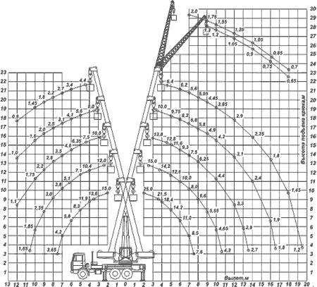 Диаграмма грузовысотных характеристик   крана КС-55713-6К Клинцы