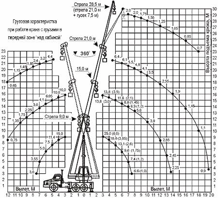 Диаграмма грузовысотных характеристик   крана КС-55713-7К Клинцы